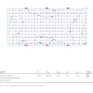 comparazione fra proiettori industriali led